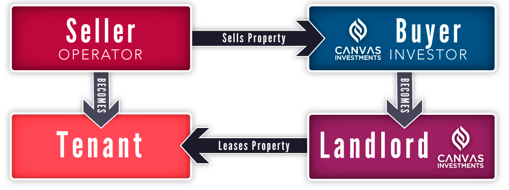 sale leaseback for cannabis real estate loans